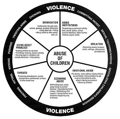 The cycle of abuse
